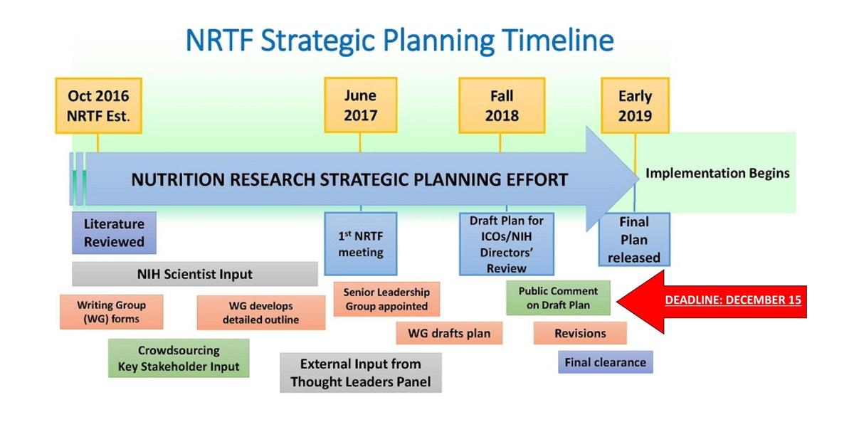 NIH Seeks Feedback on Nutrition Research Plan \u2014 The Nutrition Coalition