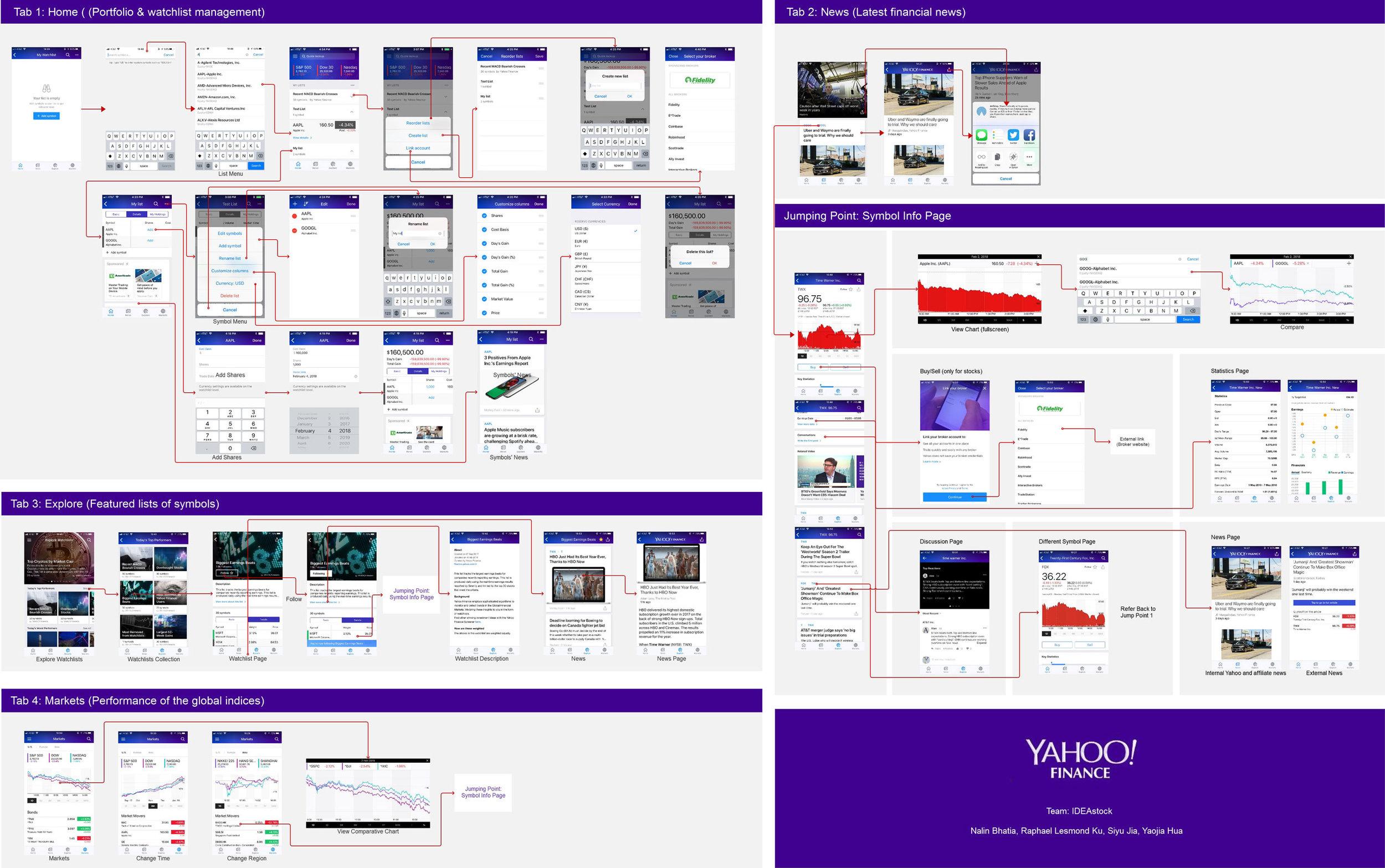 Yahoo Stock Symbol Colbro