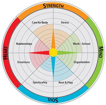 Assessment Introduction \u2014 Living Compass