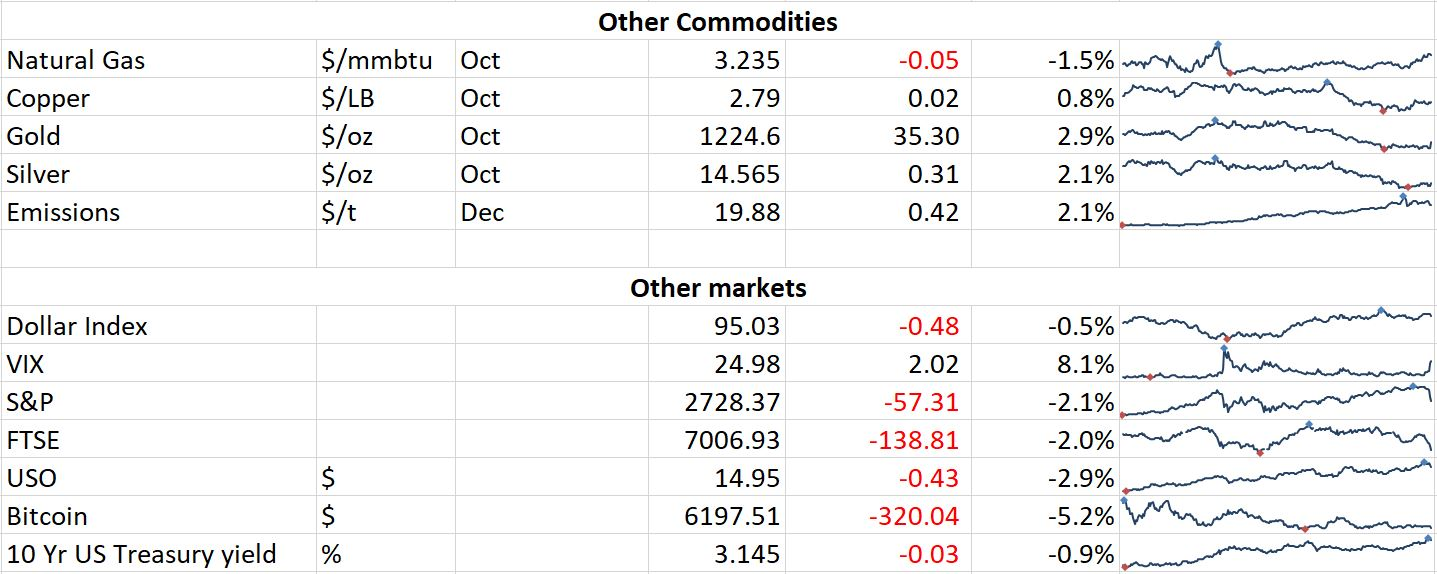 Daily Oil Market Report - 11th October 2018 \u2014 Oilytics