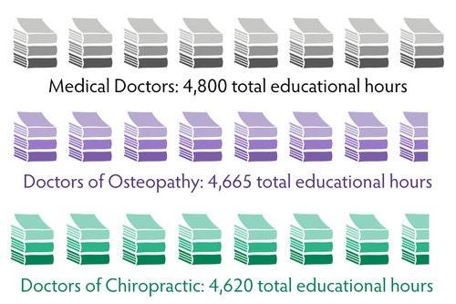 How Effective is Chiropractic Care \u2014 Wagner Chiropractic