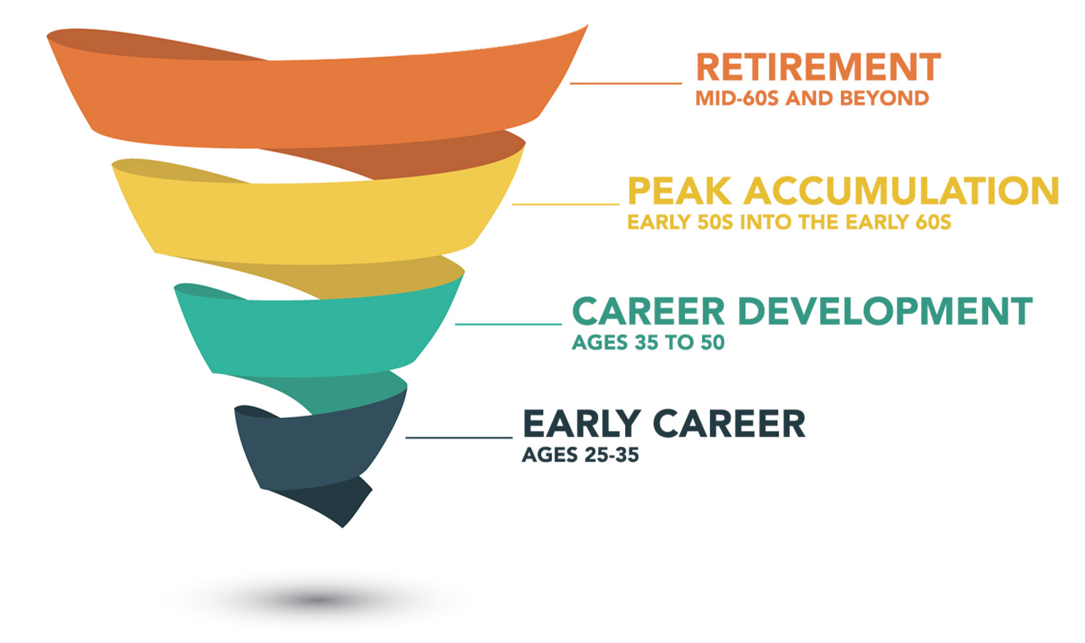 Lifecycle Stages \u2014 JMH Wealth Management, LLC