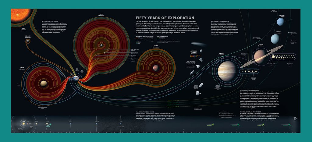 Infographic Posters \u2014 Cool Infographics