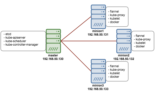 understanding kubernetes architecture and setting up a cluster on ubuntu