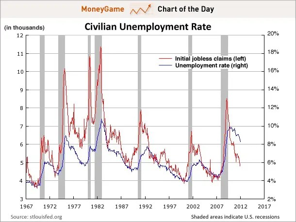 CHART OF THE DAY Why The Unemployment Rate Is Going A LOT Lower - rate chart