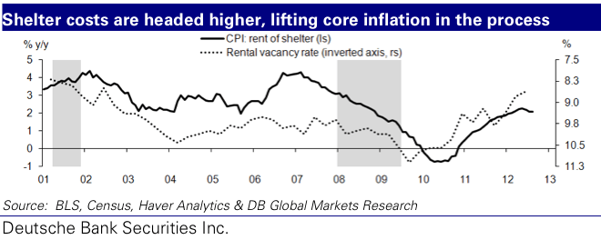 Metals News - Rising Rents Could Cause A Big Bump In The Inflation Rate