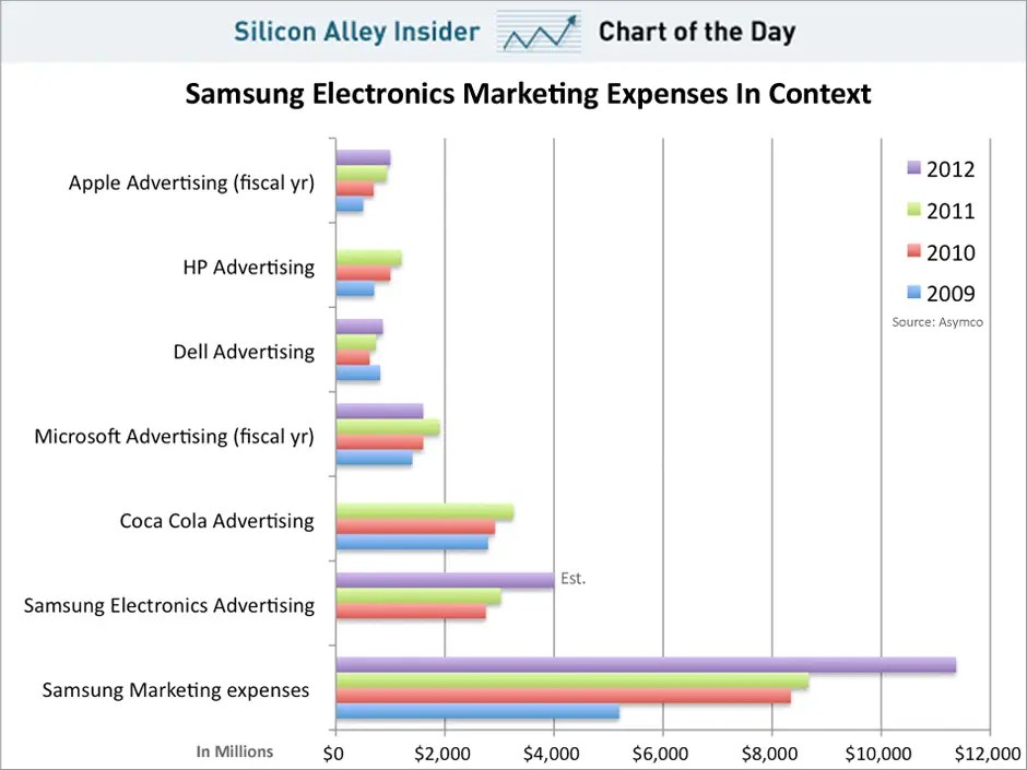 Chart Of The Day: Samsung Marketing Budget