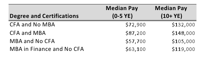 Wonder \ - chartered financial analyst sample resume