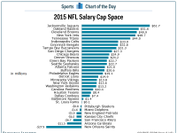 CHART: NFL salary cap space for every team - Business Insider