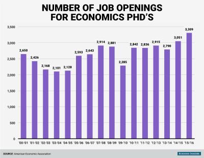 Economics PhD job openings - Business Insider
