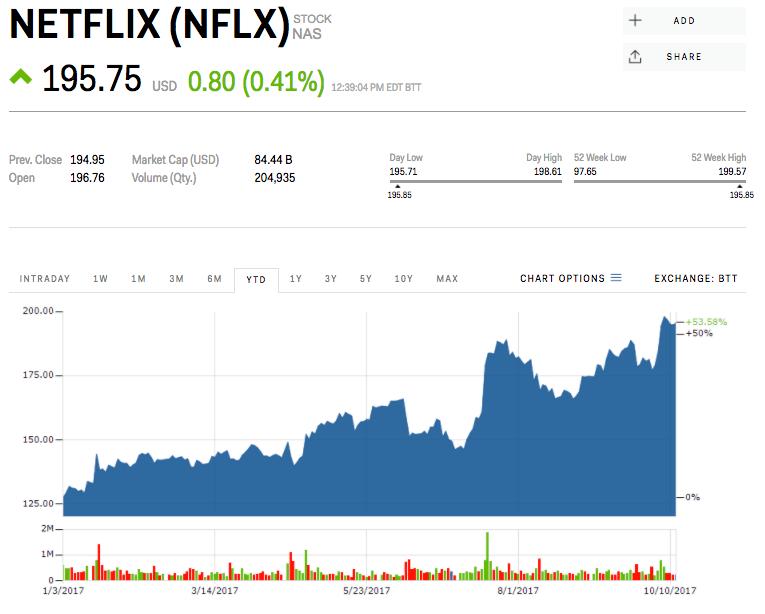 netflix stock quote price