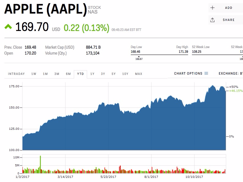 Warren Buffett has a simple prediction for the future of Apple (AAPL