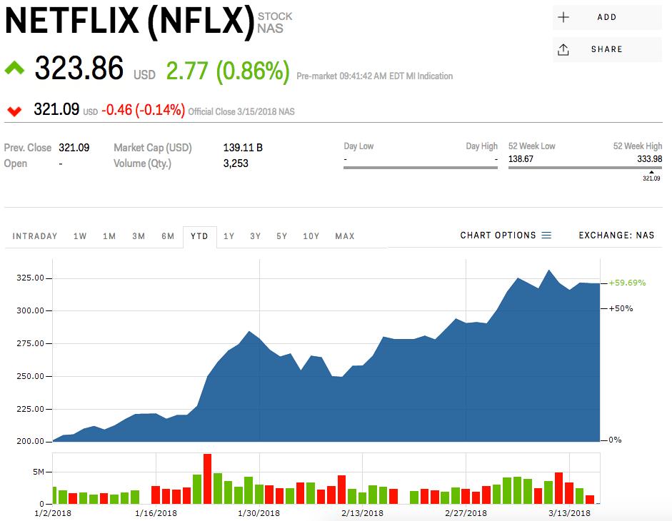 netflix stock market price today