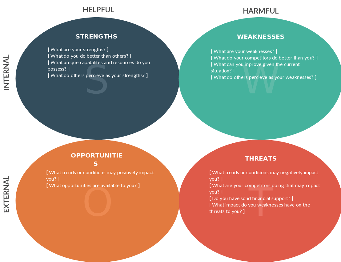 examples of weaknesses and strengths