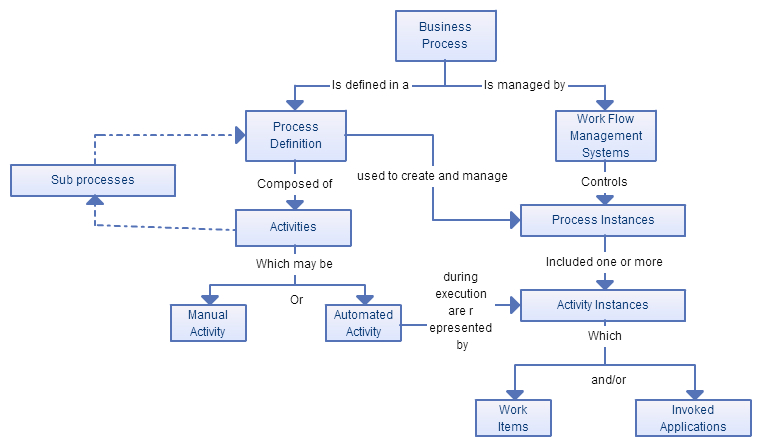 Business Process Modeling Techniques with Examples - Creately Blog - sample flow chart