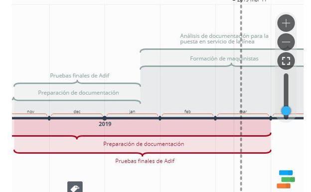 El \u0027nuevo\u0027 cronograma de las pruebas del AVE Ideal