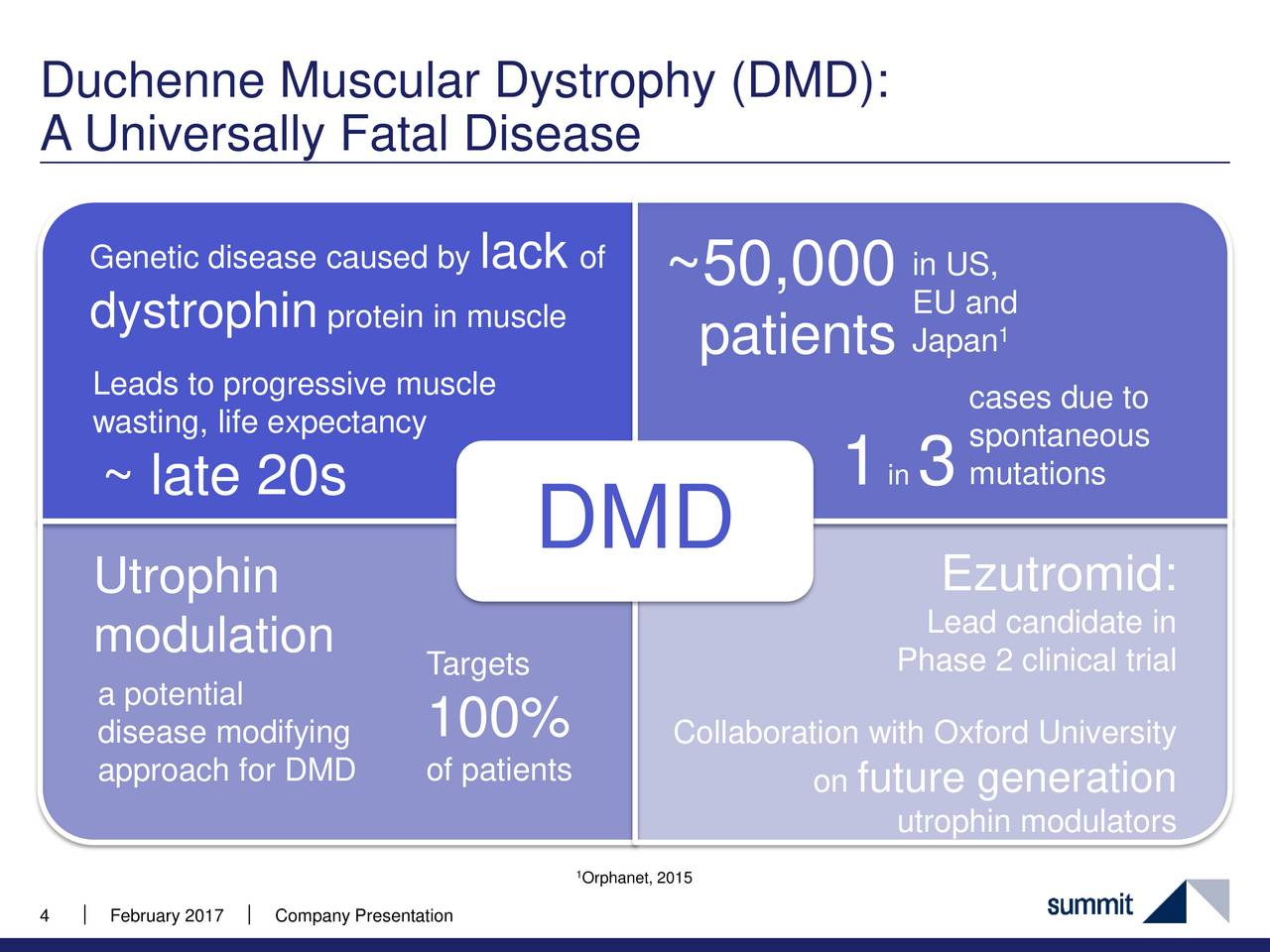 Duchenne Muscular Dystrophy Death Statistics Summit Therapeutics Smmt Presents At 19th Annual Bio Ceo