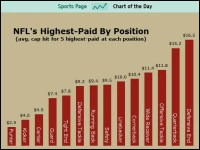 NFL's Highest-Paid Positions [SPORTS CHART OF THE DAY ...