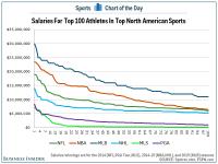 CHART: How The Top Salaries In NFL, MLB, NBA, NHL, MLS ...