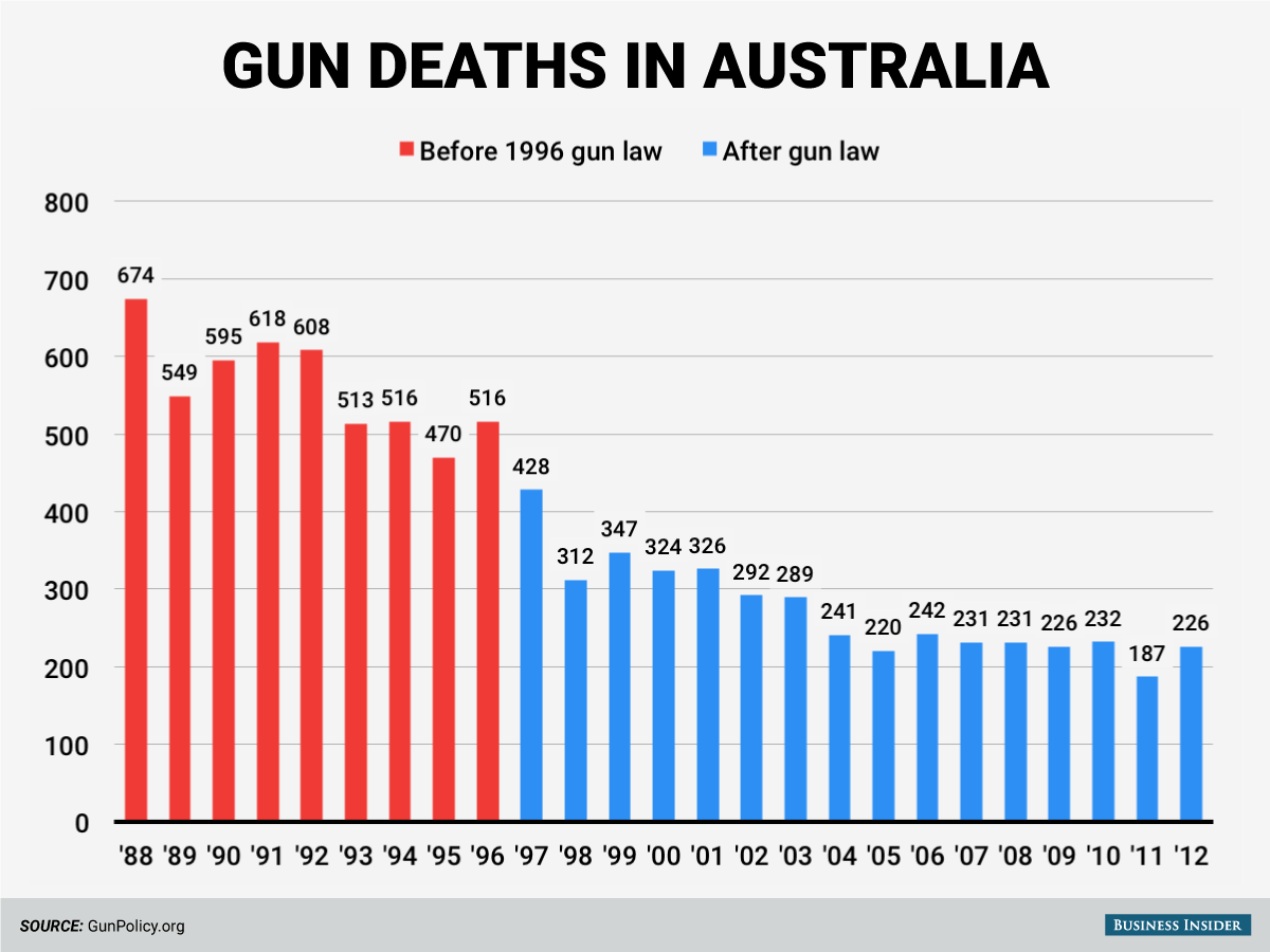Is Australia A Democratic Country 20 Years Of Data Show Austrailias Gun Control Laws Work
