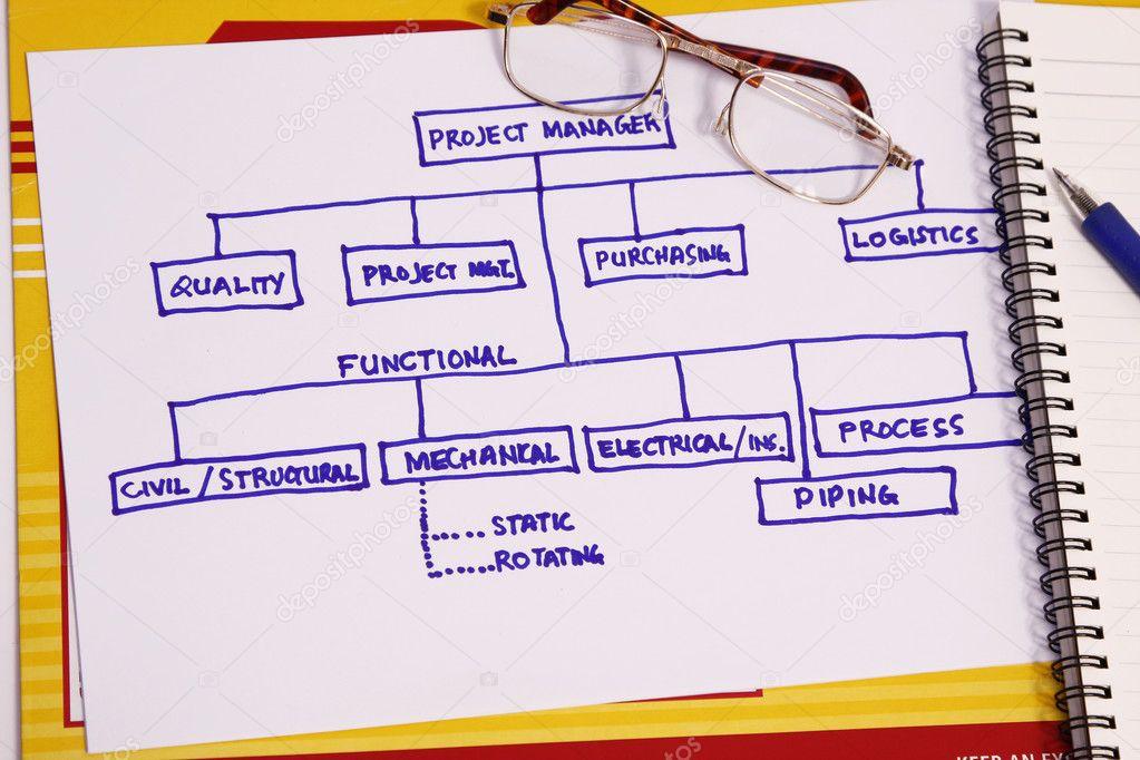 Project organization chart \u2014 Stock Photo © fiftycents #2255698 - project organization chart