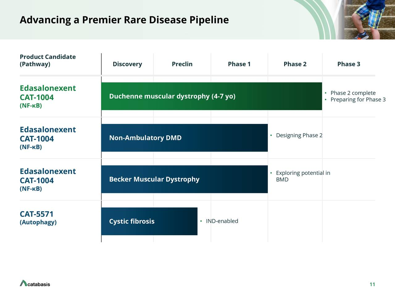 Duchenne Muscular Dystrophy Quotes Catabasis Pharmaceuticals 2018 Q1 Results Earnings
