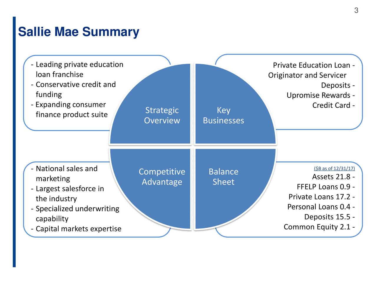 Sallie Mae (SLM) Presents At Credit Suisse 19th Annual Financial Services Forum - Slideshow ...