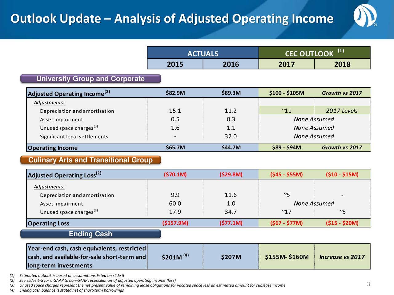 Cash Pool Vs. Cash Group Career Education Corporation 2017 Q2 Results Earnings