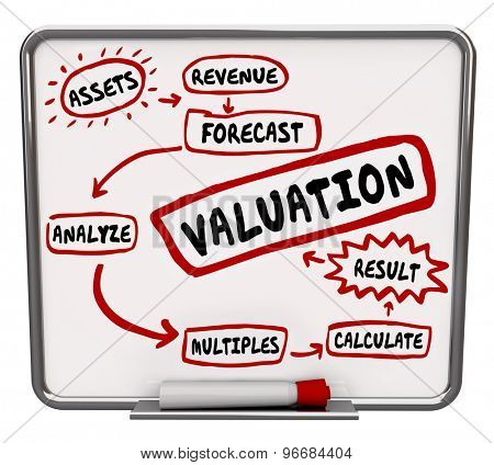 Valuation formula calculating company or business net worth or value