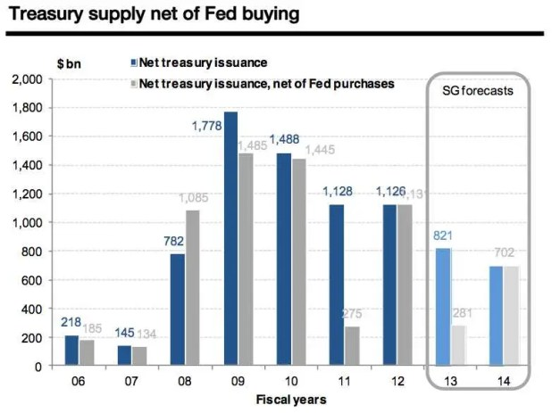 Treasury Security Supply Cliff
