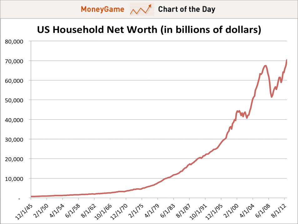asset net worth
