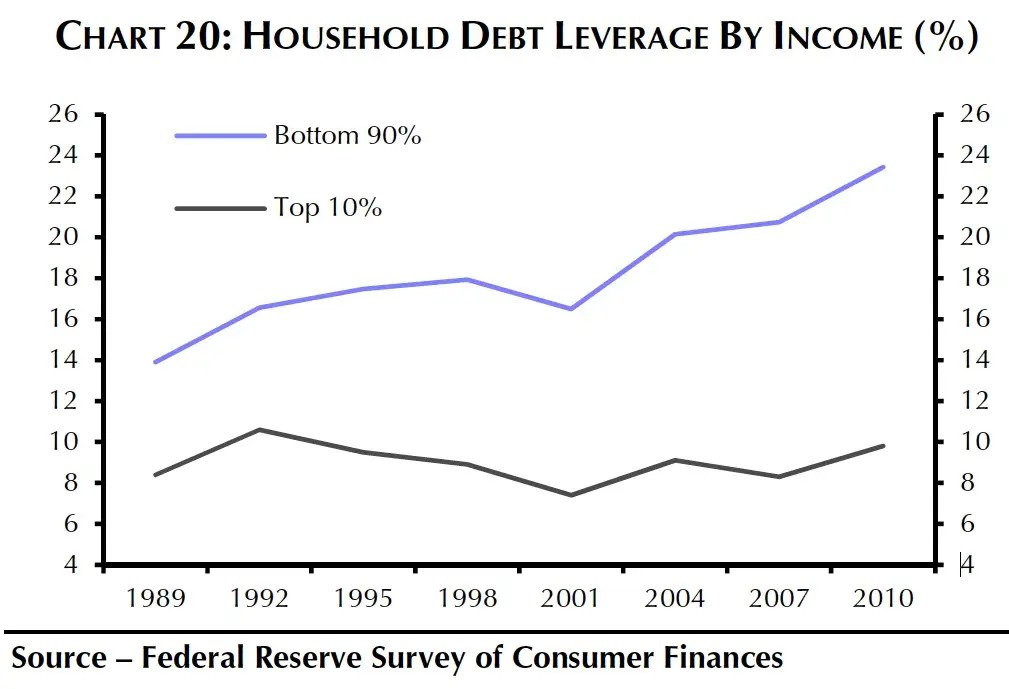 Meanwhile, America's bottom 90% is falling deeper and deeper into debt.