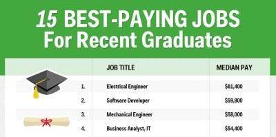Best Paying Jobs For Young Professionals - Business Insider