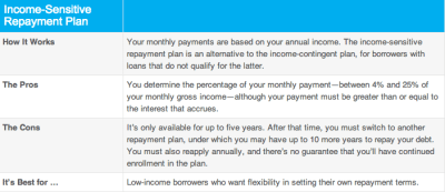 These Repayment Plans Enable Nearly Anyone To Pay Off Student Loans - Business Insider