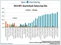 CHART: NFL Starting And Backup Quarterbacks Salary Cap ...