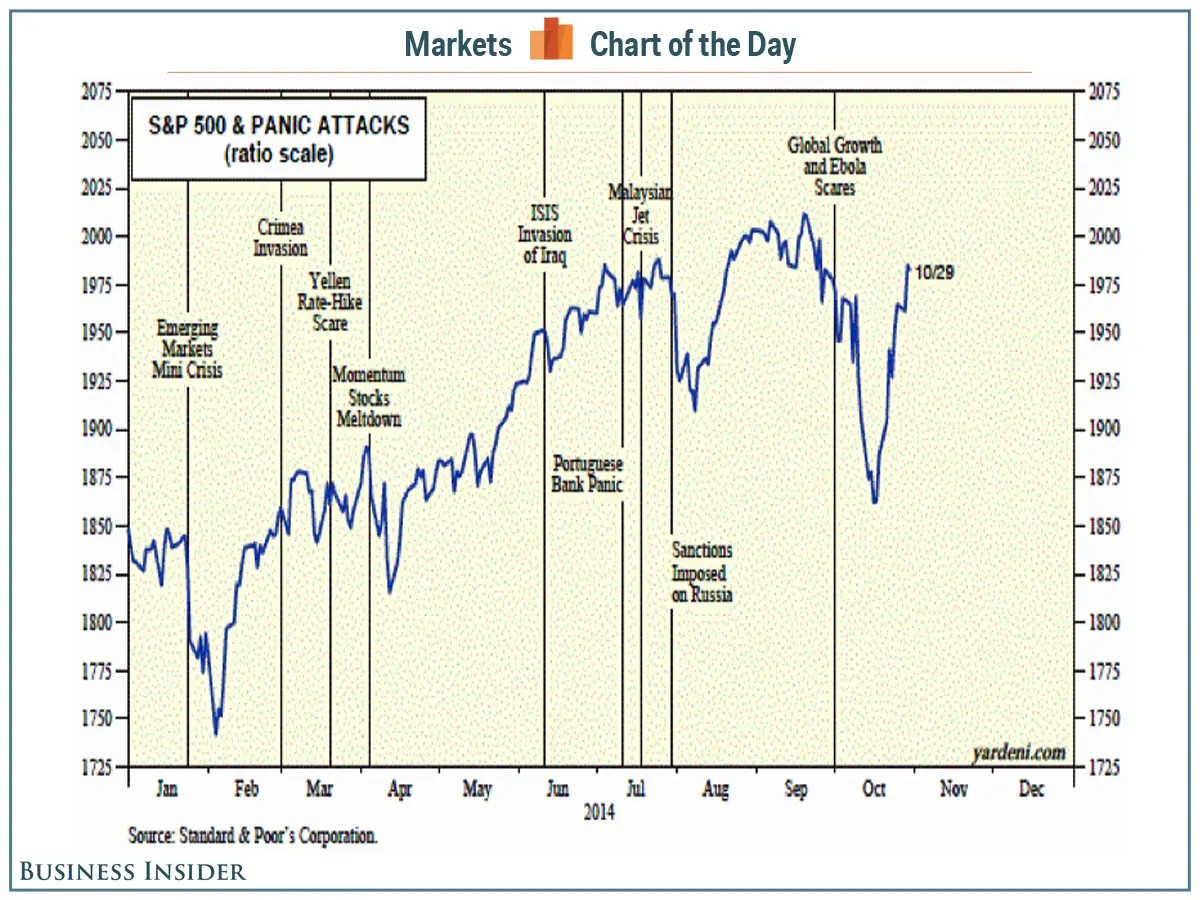 Stock Markets Up Why Stocks Rally Amid Panic Business Insider