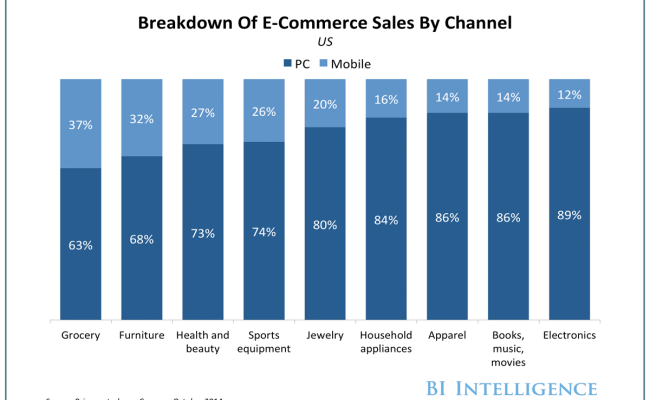The Most Popular Retail Purchase On Mobile Phones Is