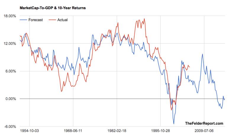 Marketcap to GDP