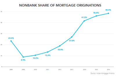 Shadow banks are laying the foundation for the next housing crash - Business Insider