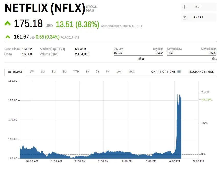 netflix stock price today per share