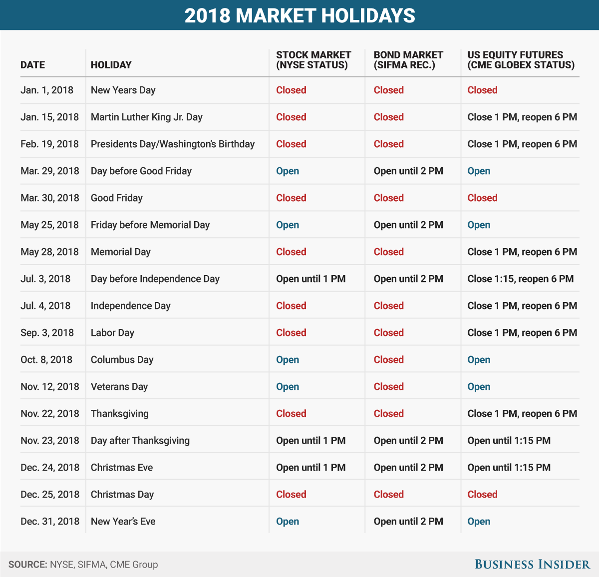 Stock Markets Open Time 2018 Us Market Holiday Hours Calendar Business Insider