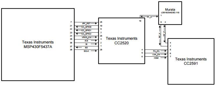 block diagram of zigbee module