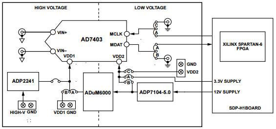 EVAL-AD7403-8FMCZ Reference Design Analog to Digital Conversion