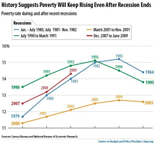 History Says Poverty Will Keep Rising And Unemployment Stay High For