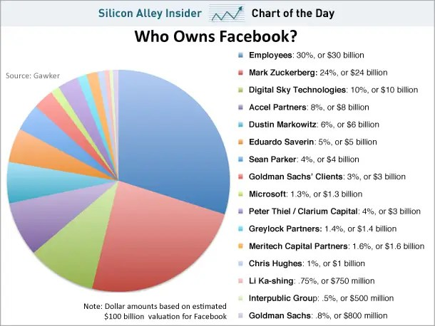 Is it possible to share 1014 of Facebook? Chart of the Day thinks so!