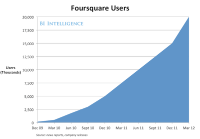 Foursquare Users