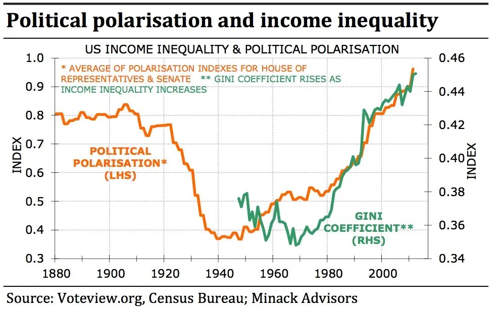 Rising inequality is tied to political polarization, which can lead to inefficiency and conflict.