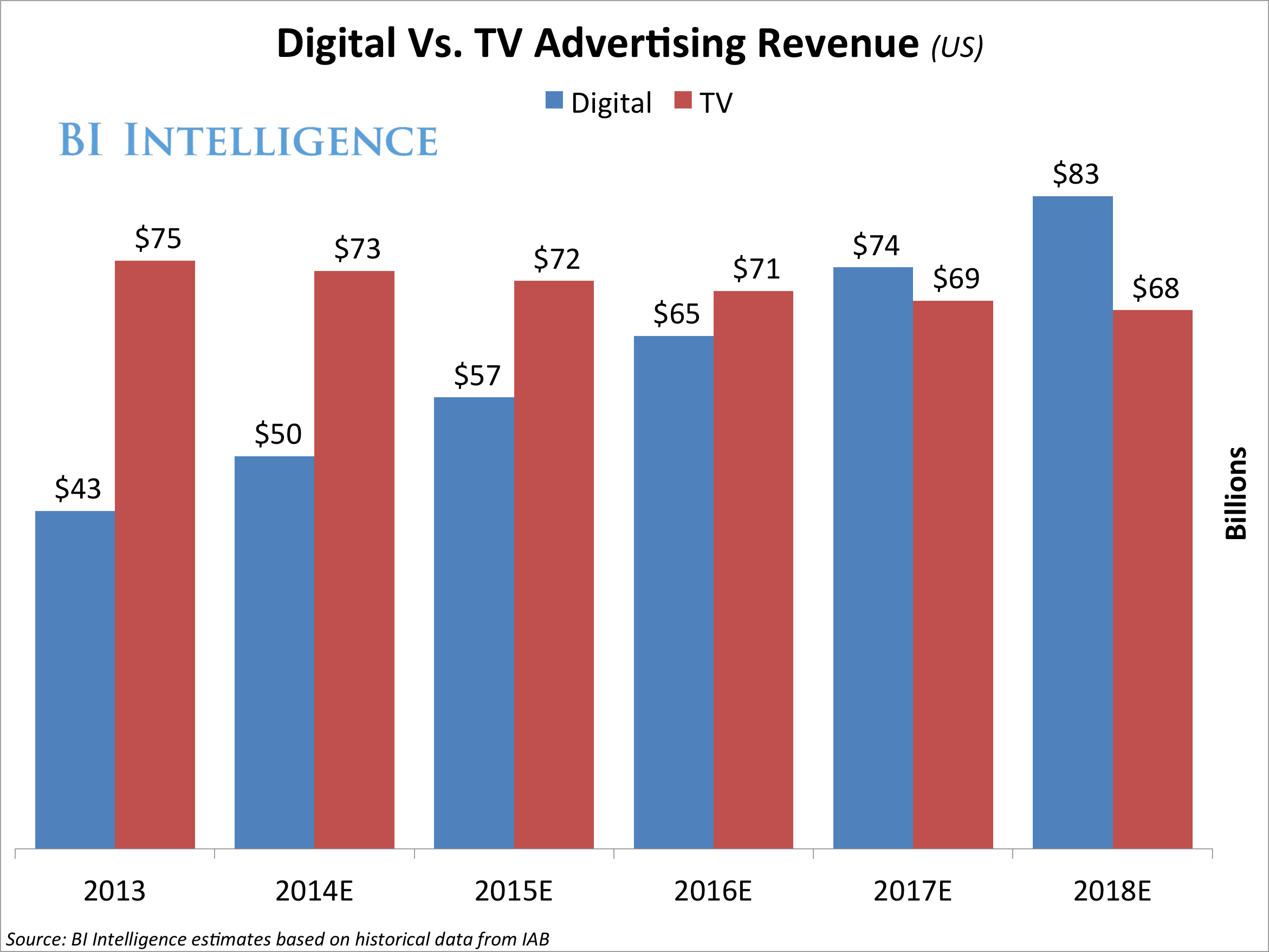 Cable Tv Australia Tv Vs Mobile And Digital In Ad Revenue And Audience Share