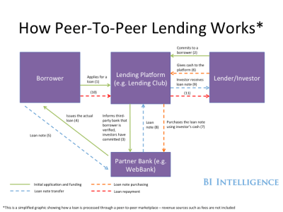 PEER-TO-PEER LENDING: How digital lending marketplaces are disrupting the predominant banking ...