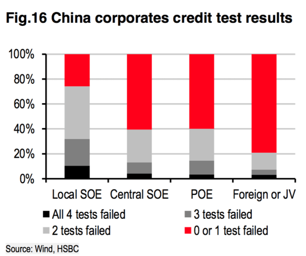 "China's bad debt is also hidden inside its state-owned enterprises. According to Desmond Kuang, HSBC's corporate credit analyst, ""70% of local state-owned enterprises failed at least two of the four credit tests applied to the survey group, and more than 30% failed three or four."""